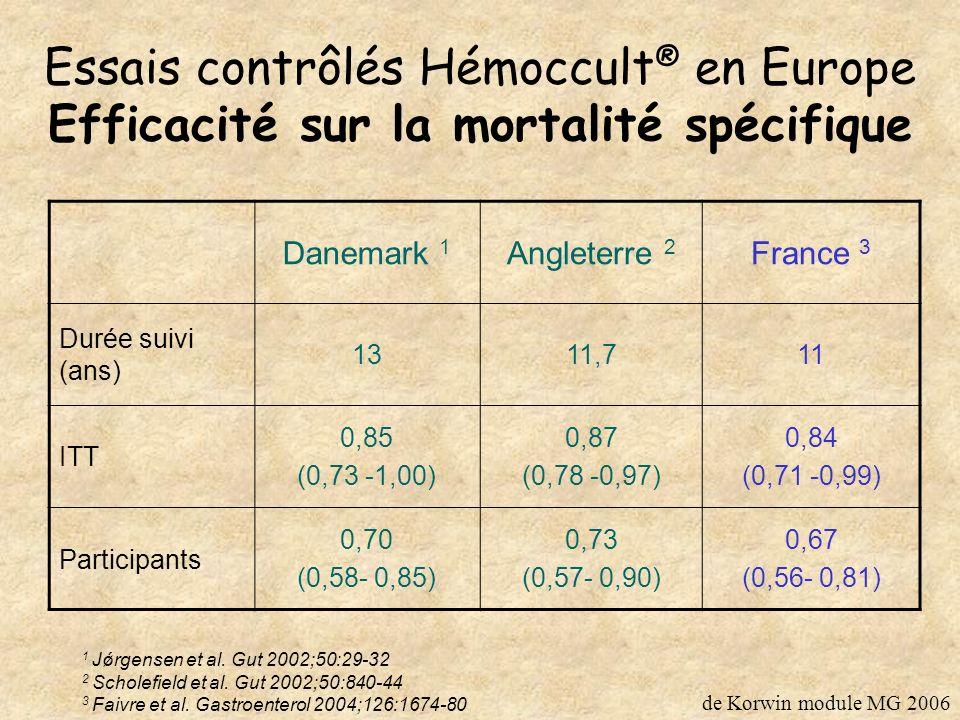 Essais contrôlés Hémoccult® en Europe Efficacité sur la mortalité spécifique