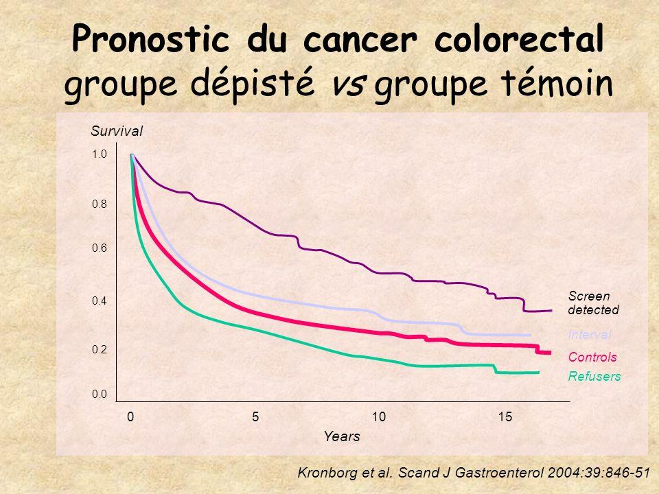 Pronostic du cancer colorectal groupe dépisté vs groupe témoin