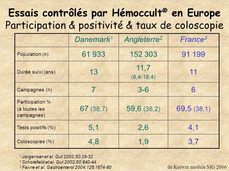 Essais contrôlés par Hémoccult® en Europe Participation & positivité & taux de coloscopie