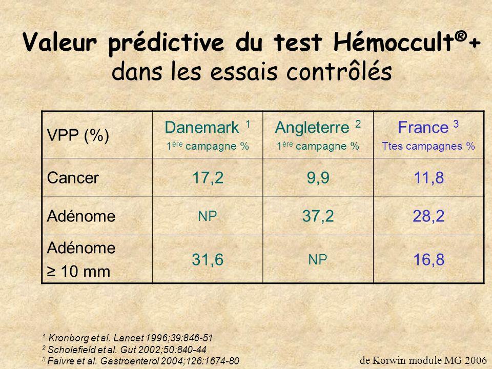 Valeur prédictive du test Hémoccult®+ dans les essais contrôlés