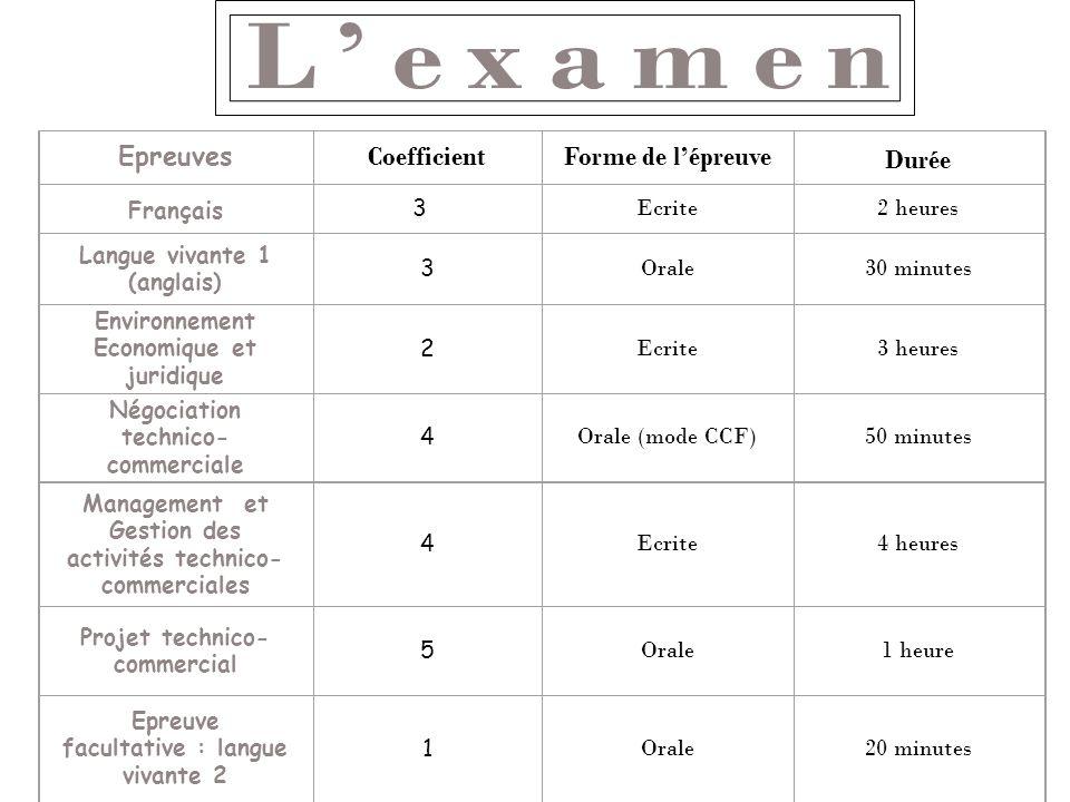 L'examen Epreuves Coefficient Forme de l'épreuve Durée Français 33