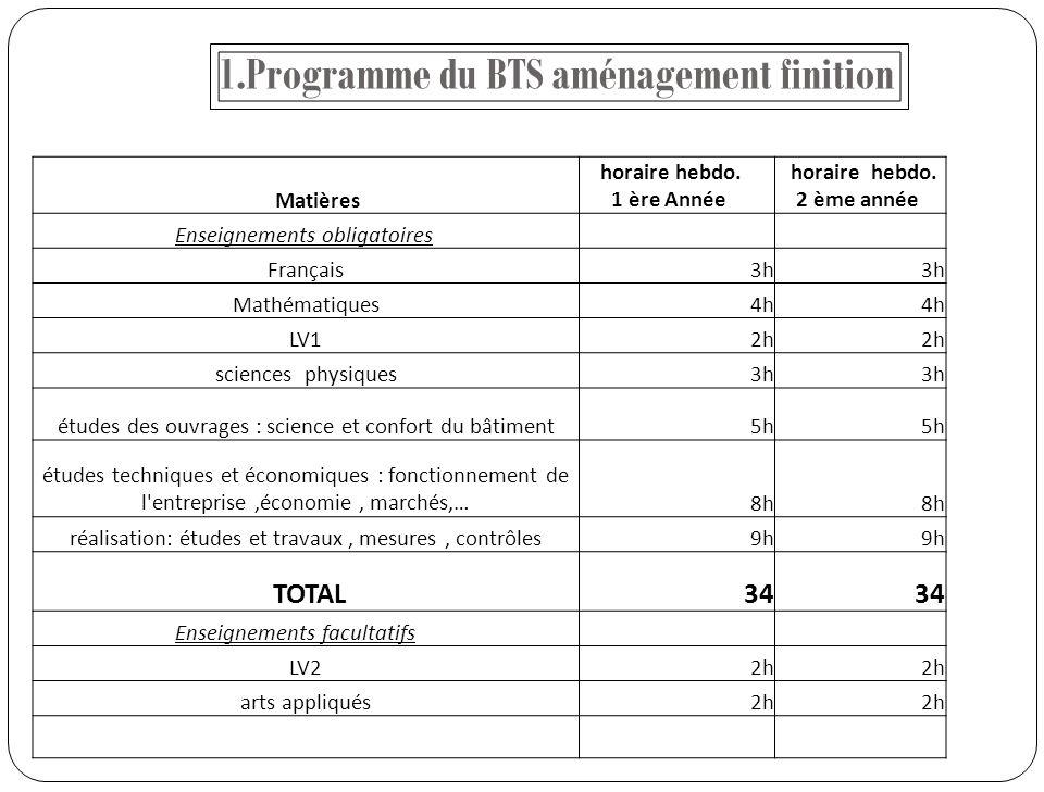 1.Programme du BTS aménagement finition