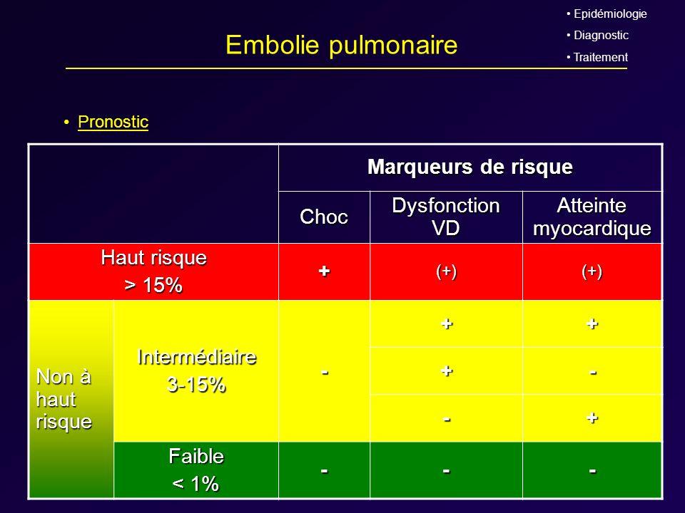Embolie pulmonaire Marqueurs de risque Choc Dysfonction VD