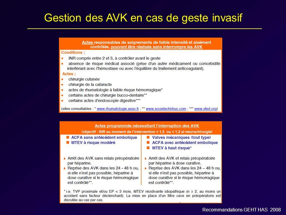Gestion des AVK en cas de geste invasif