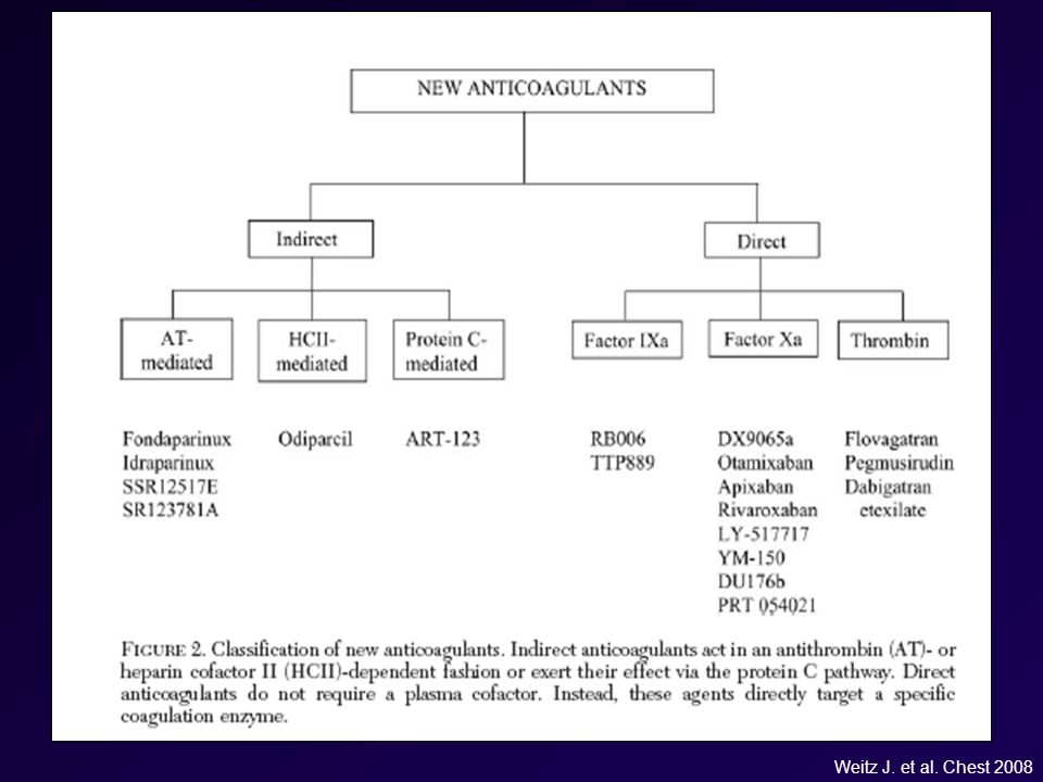Weitz J. et al. Chest 2008 60