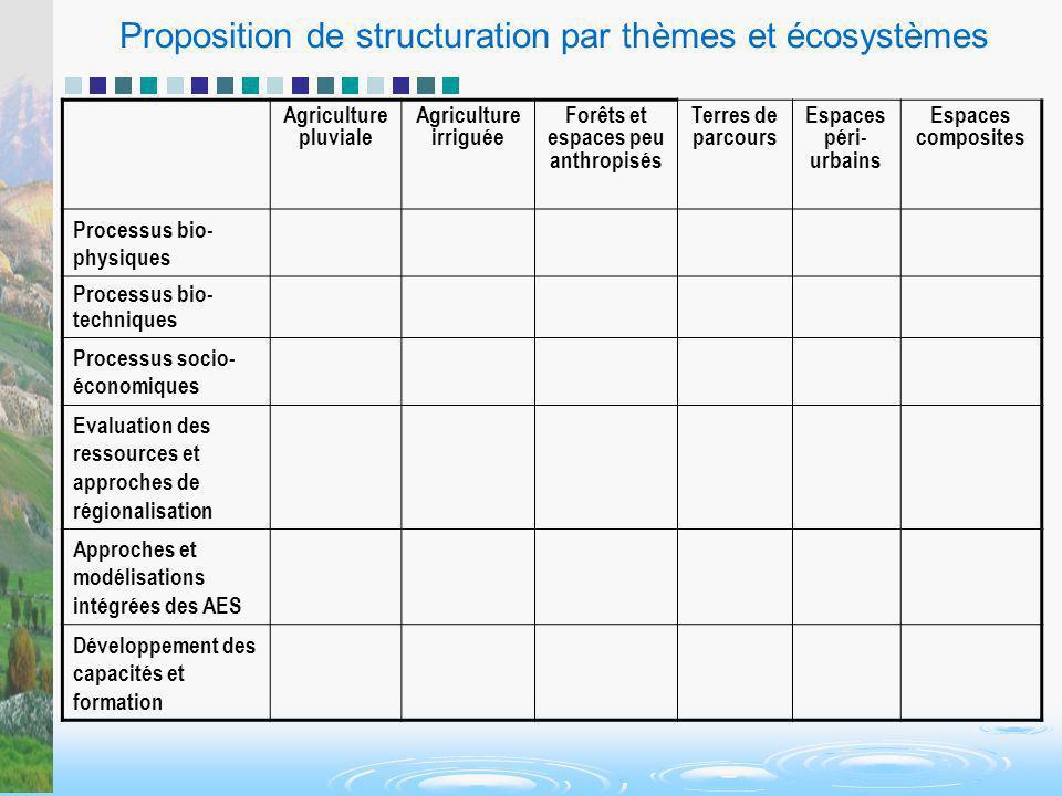Proposition de structuration par thèmes et écosystèmes