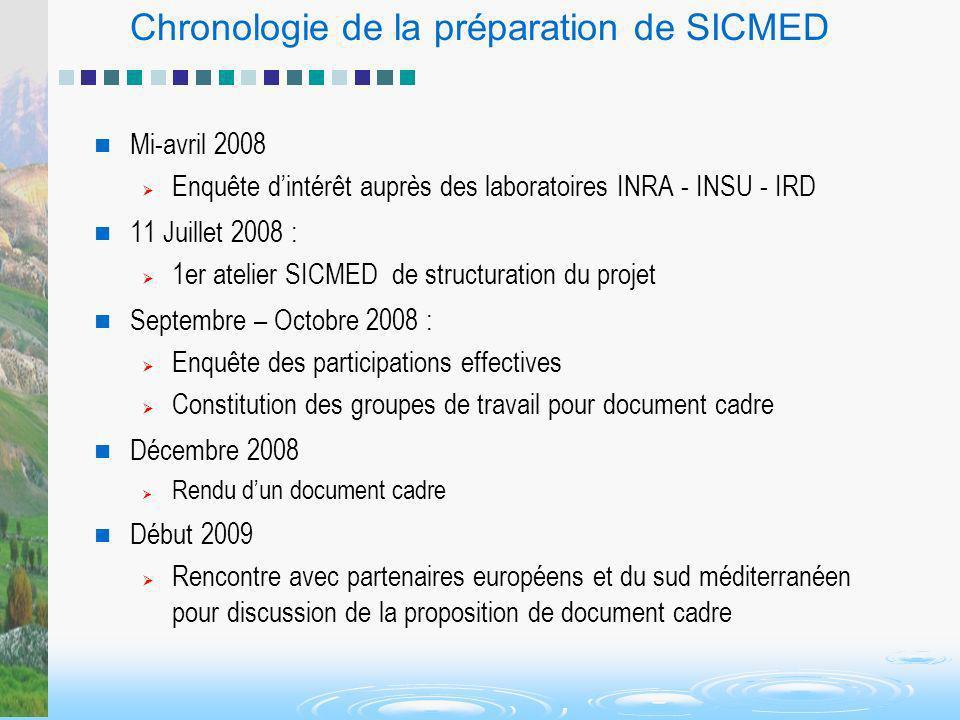 Chronologie de la préparation de SICMED
