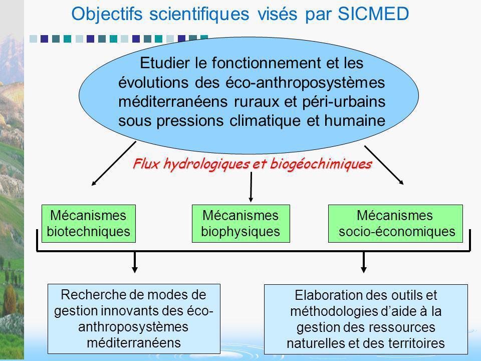 Objectifs scientifiques visés par SICMED