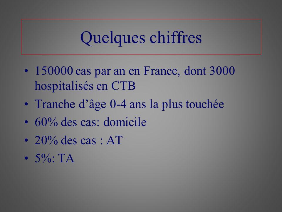 Quelques chiffres 150000 cas par an en France, dont 3000 hospitalisés en CTB. Tranche d'âge 0-4 ans la plus touchée.