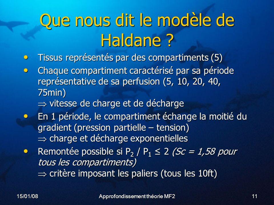 Que nous dit le modèle de Haldane