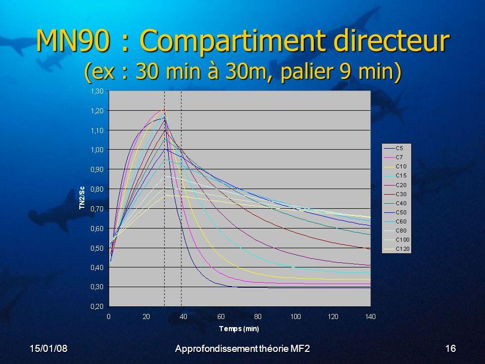 MN90 : Compartiment directeur (ex : 30 min à 30m, palier 9 min)