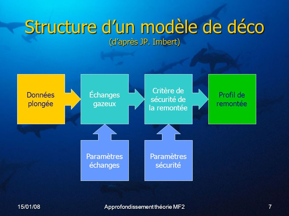 Structure d'un modèle de déco (d'après JP. Imbert)