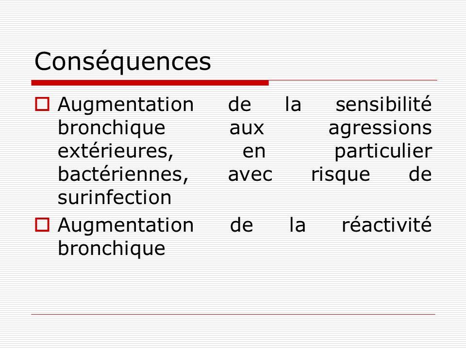 Conséquences Augmentation de la sensibilité bronchique aux agressions extérieures, en particulier bactériennes, avec risque de surinfection.