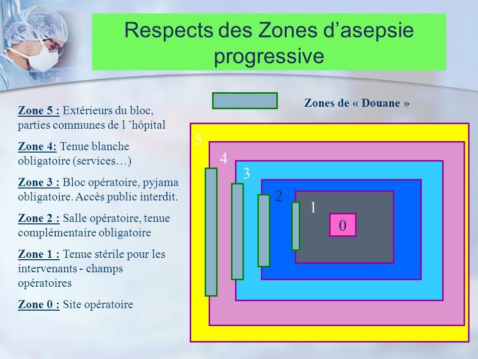 Respects des Zones d'asepsie progressive