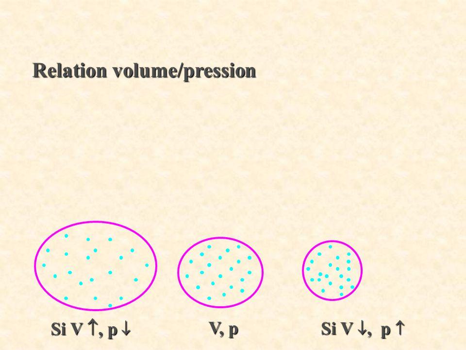Relation volume/pression