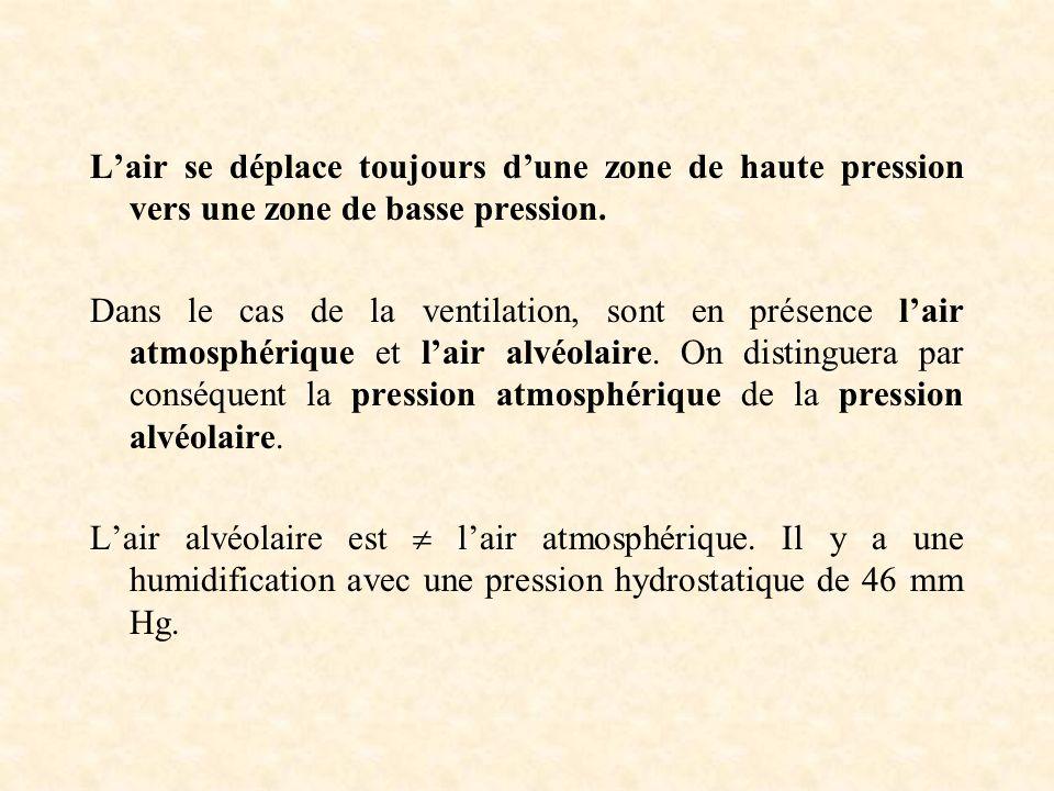 L'air se déplace toujours d'une zone de haute pression vers une zone de basse pression.