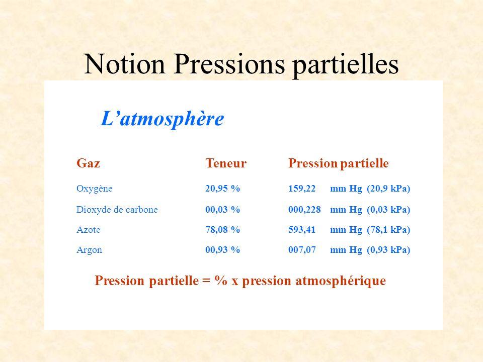 Notion Pressions partielles