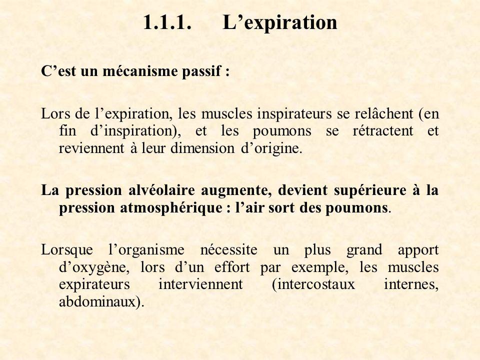 1.1.1. L'expiration C'est un mécanisme passif :