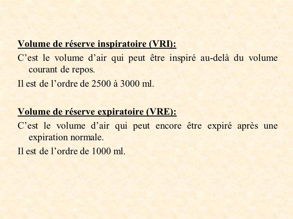 Volume de réserve inspiratoire (VRI):