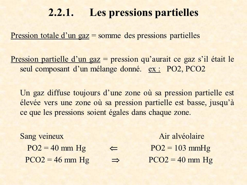 2.2.1. Les pressions partielles