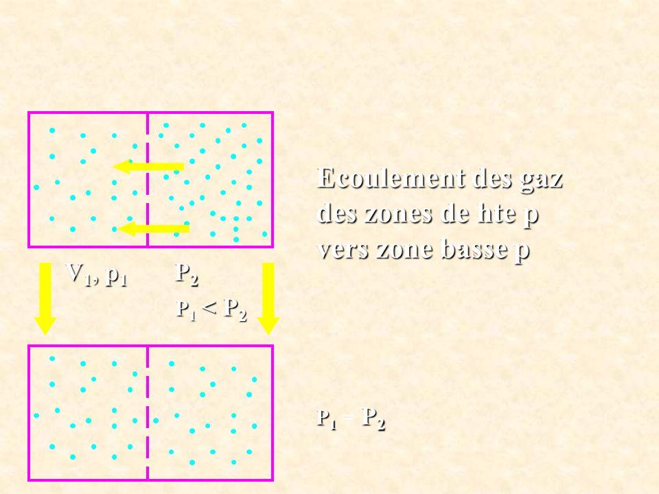 Ecoulement des gaz des zones de hte p vers zone basse p V1, p1 P2