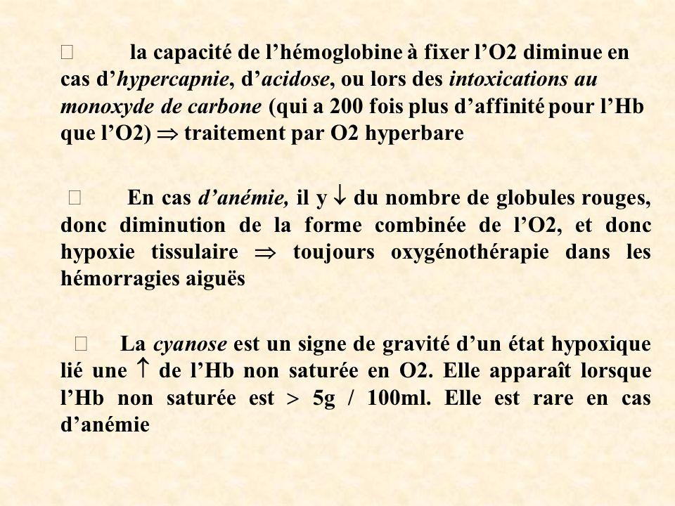 Þ la capacité de l'hémoglobine à fixer l'O2 diminue en cas d'hypercapnie, d'acidose, ou lors des intoxications au monoxyde de carbone (qui a 200 fois plus d'affinité pour l'Hb que l'O2)  traitement par O2 hyperbare