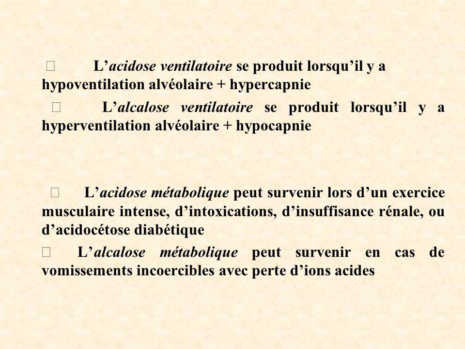Þ L'acidose ventilatoire se produit lorsqu'il y a hypoventilation alvéolaire + hypercapnie