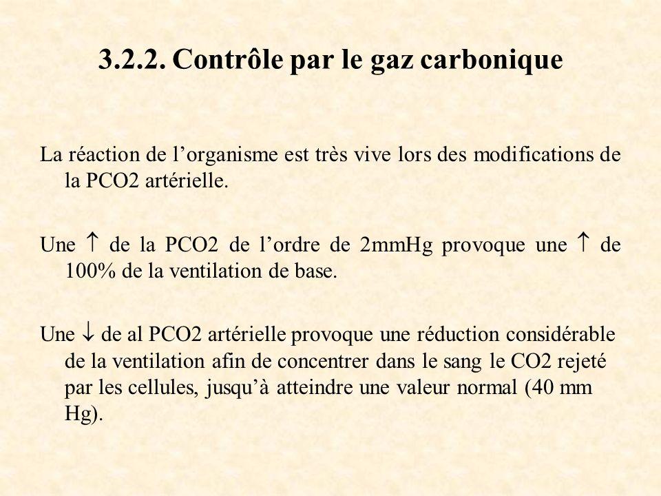 3.2.2. Contrôle par le gaz carbonique