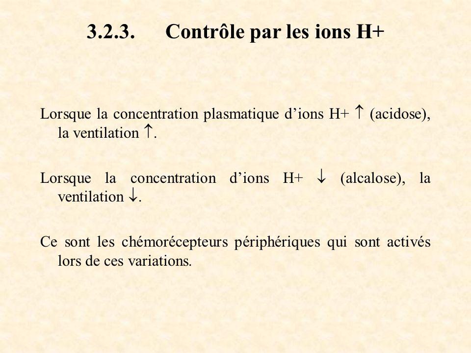 3.2.3. Contrôle par les ions H+