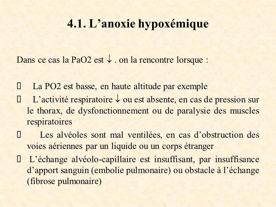 4.1. L'anoxie hypoxémique Dans ce cas la PaO2 est  . on la rencontre lorsque : Ø La PO2 est basse, en haute altitude par exemple.