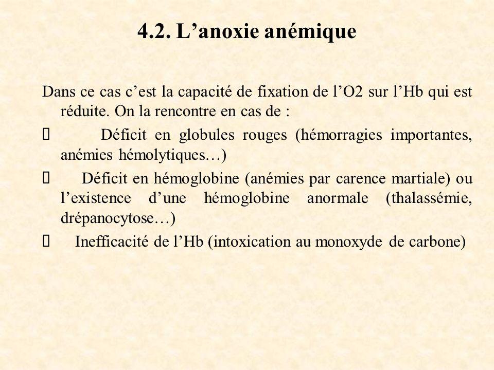4.2. L'anoxie anémique Dans ce cas c'est la capacité de fixation de l'O2 sur l'Hb qui est réduite. On la rencontre en cas de :