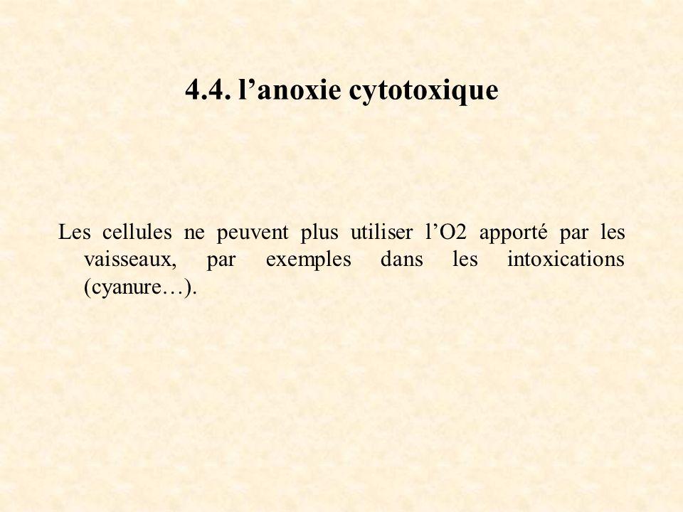 4.4. l'anoxie cytotoxique Les cellules ne peuvent plus utiliser l'O2 apporté par les vaisseaux, par exemples dans les intoxications (cyanure…).