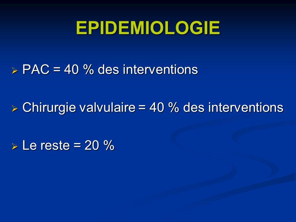 EPIDEMIOLOGIE PAC = 40 % des interventions