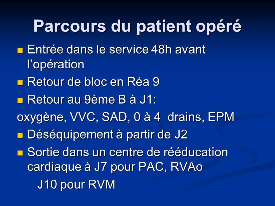 Parcours du patient opéré