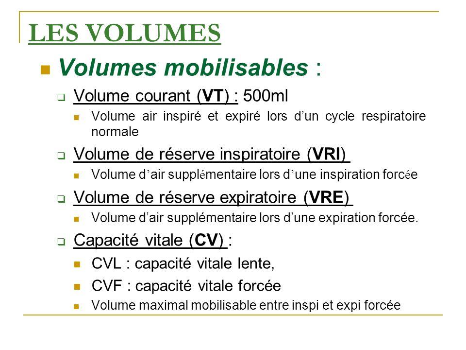 LES VOLUMES Volumes mobilisables : Volume courant (VT) : 500ml