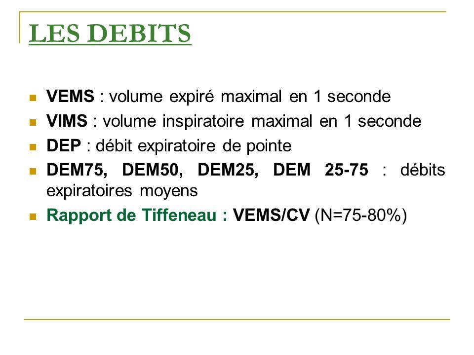 LES DEBITS VEMS : volume expiré maximal en 1 seconde
