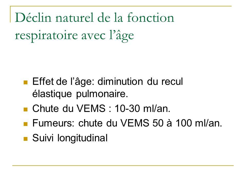 Déclin naturel de la fonction respiratoire avec l'âge