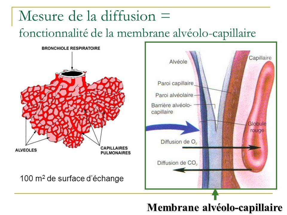 Mesure de la diffusion = fonctionnalité de la membrane alvéolo-capillaire