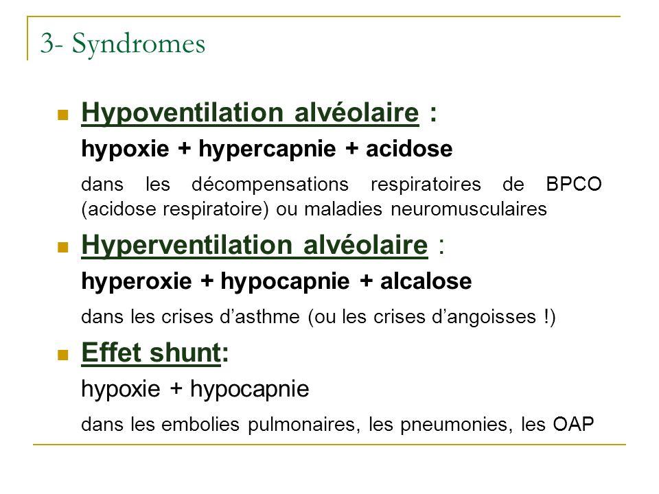 3- Syndromes Hypoventilation alvéolaire :