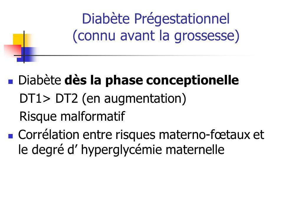 Diabète Prégestationnel (connu avant la grossesse)