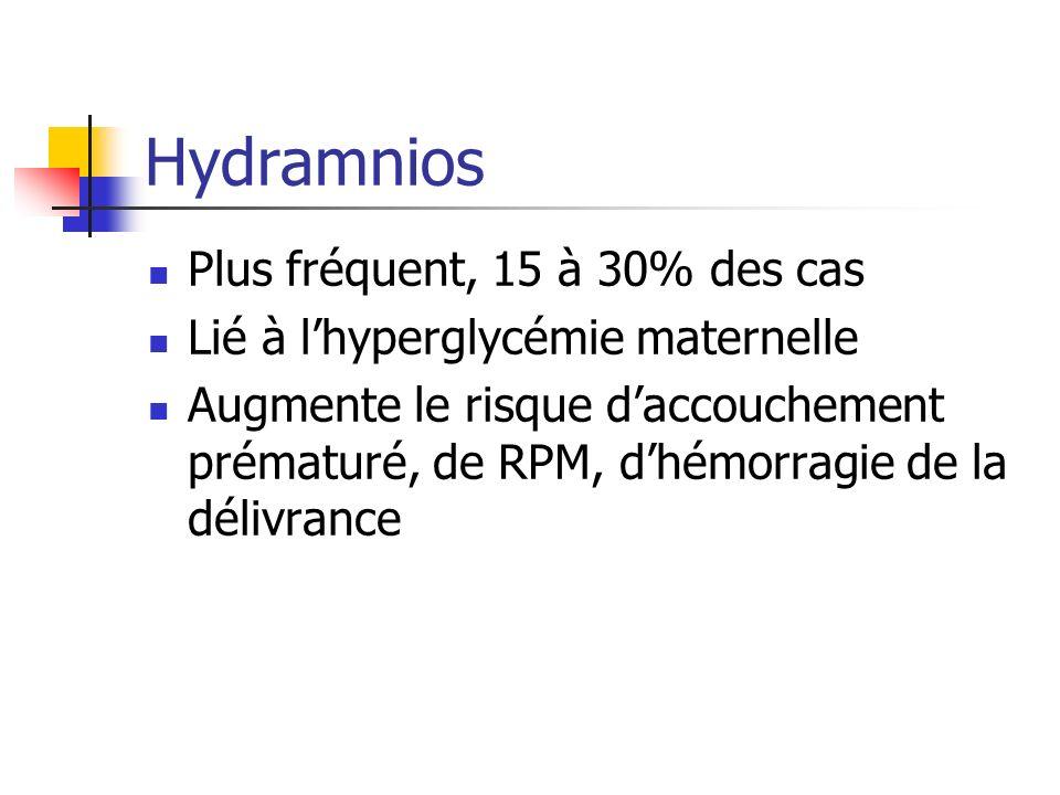 Hydramnios Plus fréquent, 15 à 30% des cas