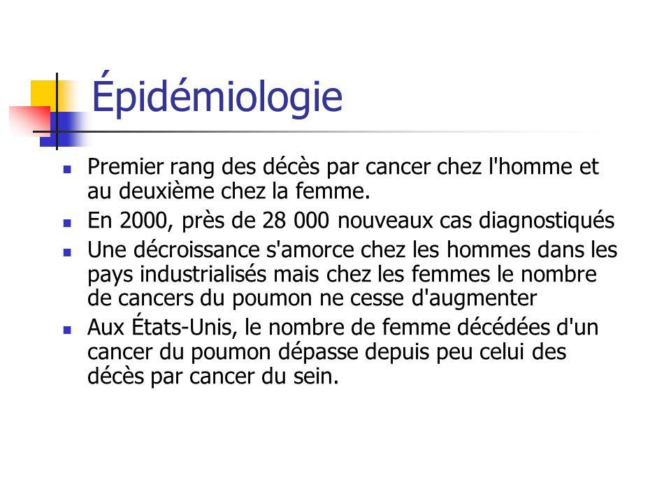 ÉpidémiologiePremier rang des décès par cancer chez l homme et au deuxième chez la femme. En 2000, près de 28 000 nouveaux cas diagnostiqués.