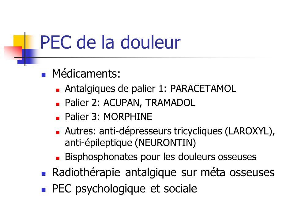 PEC de la douleur Médicaments: