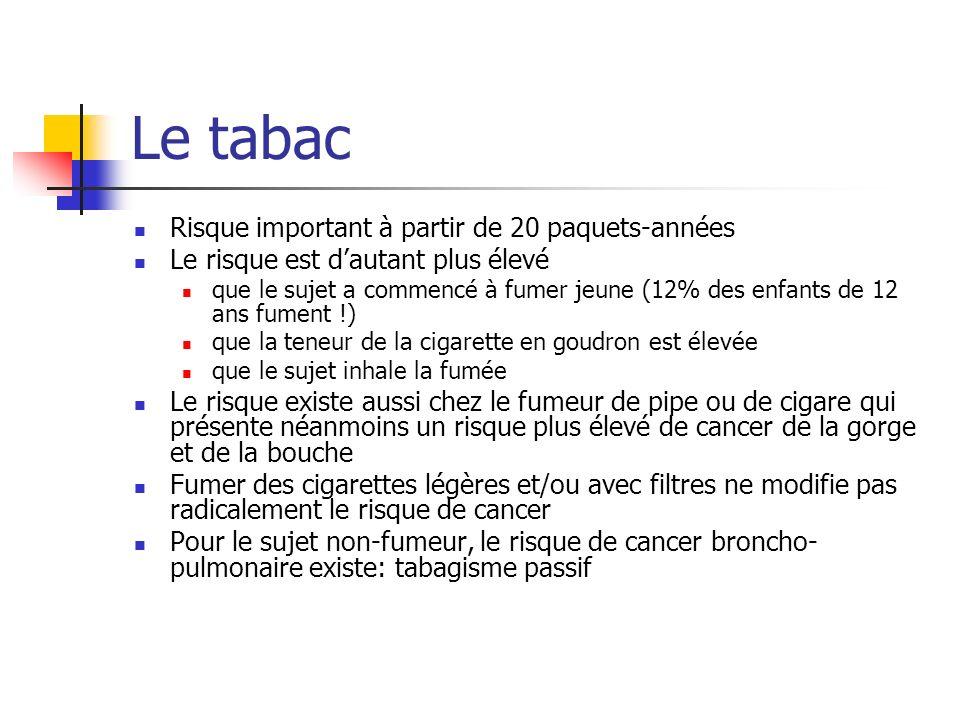 Le tabac Risque important à partir de 20 paquets-années