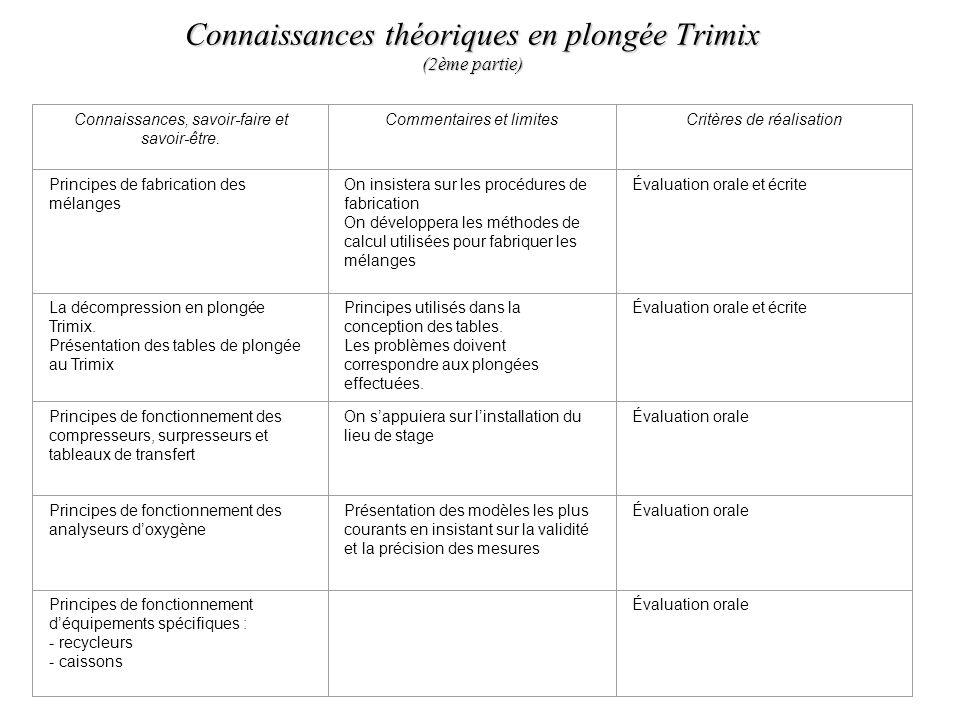 Connaissances théoriques en plongée Trimix (2ème partie)