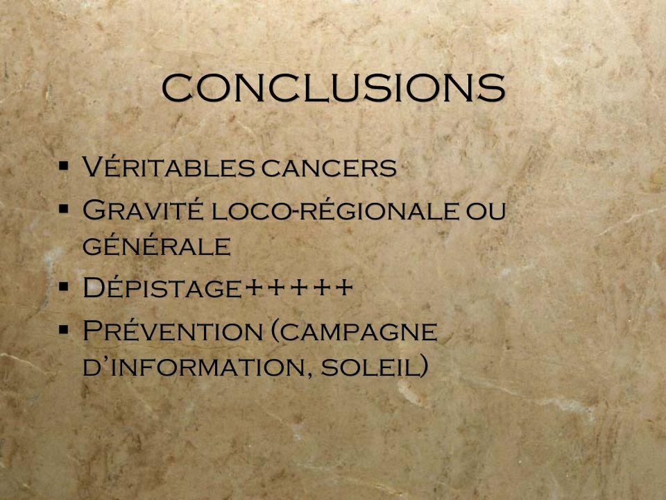 CONCLUSIONS Véritables cancers Gravité loco-régionale ou générale