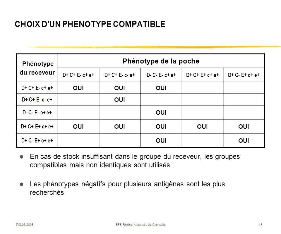 CHOIX D UN PHENOTYPE COMPATIBLE