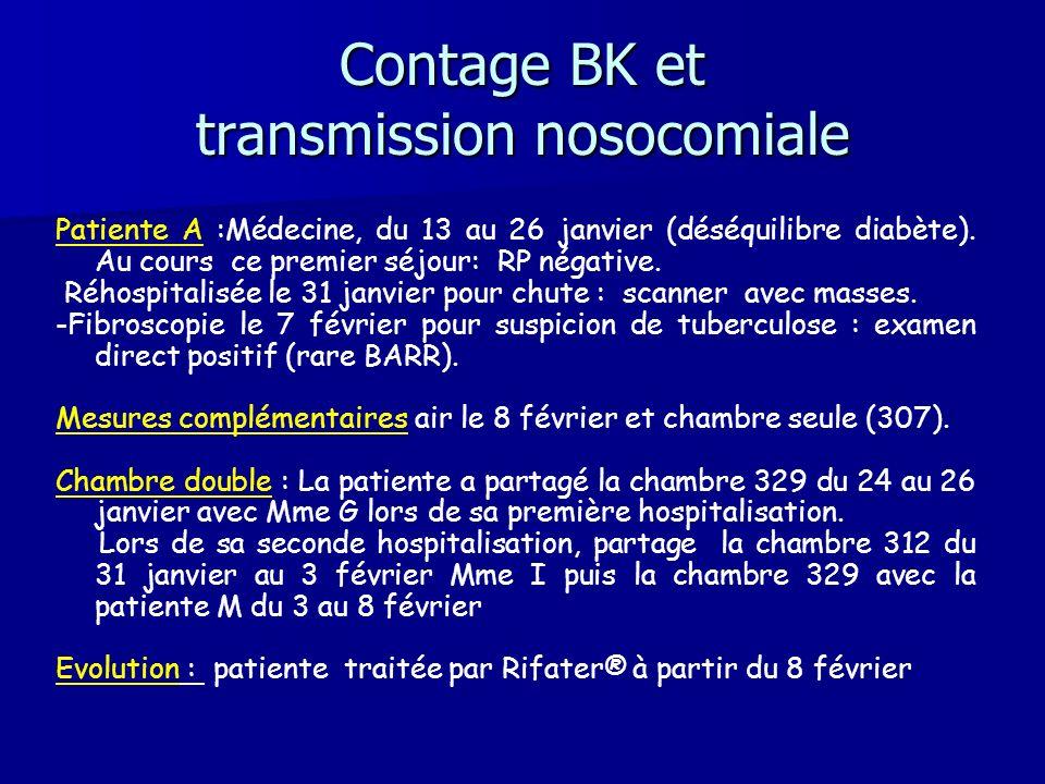 Contage BK et transmission nosocomiale