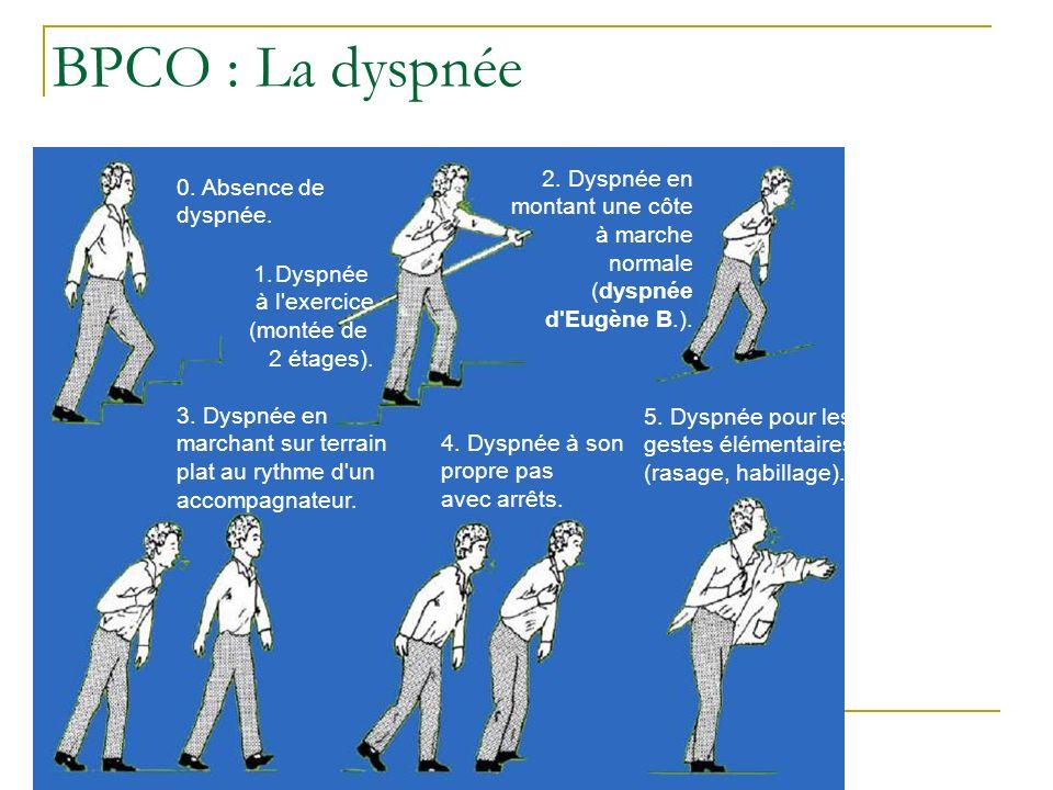 BPCO : La dyspnée 0. Absence de dyspnée.
