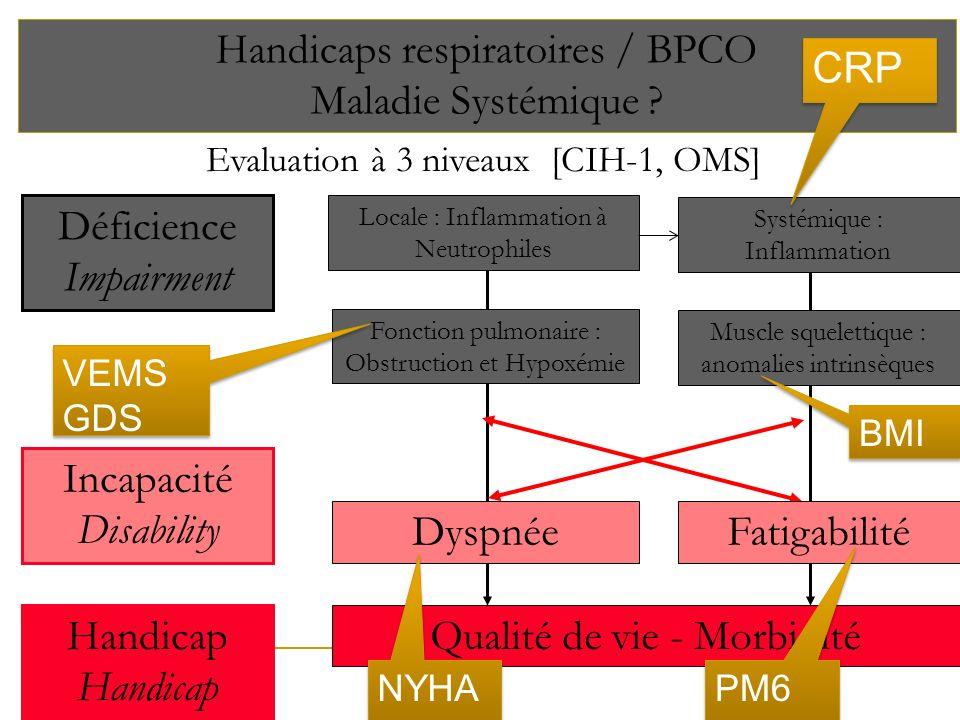 Handicaps respiratoires / BPCO Maladie Systémique CRP